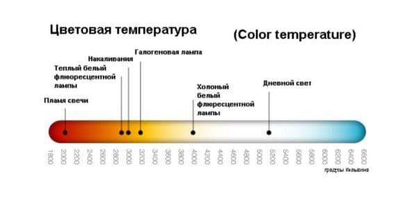 Шкала цветовой температуры