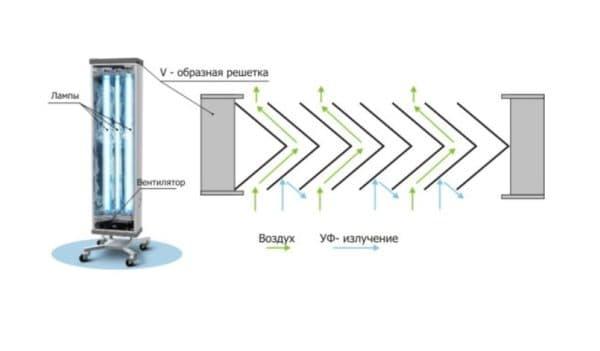 Принцип работы ультрафиолетового излучателя