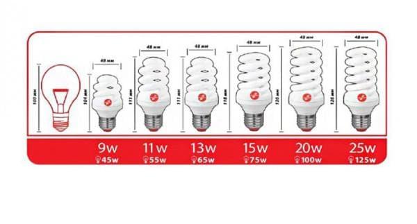 Лампочки энергосберегающие различной мощности