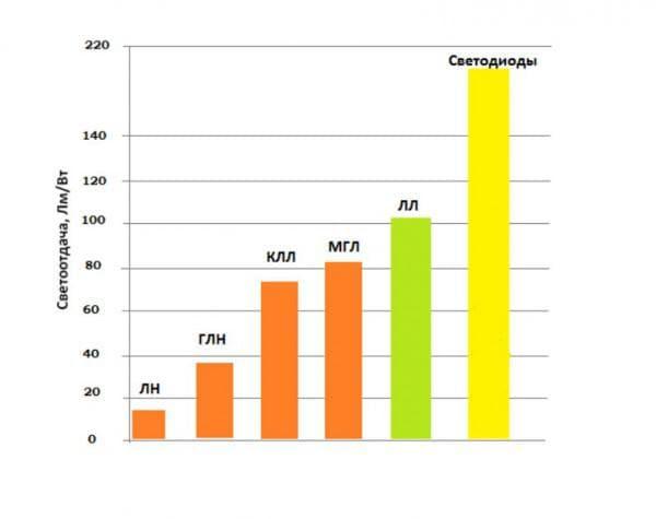 Уровень светоотдачи для лампочек разного типа