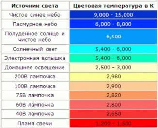 Цветовая температура в К