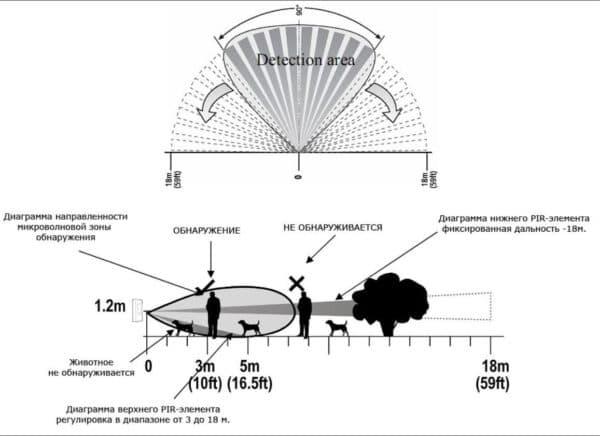 Схема работы микроволнового датчика