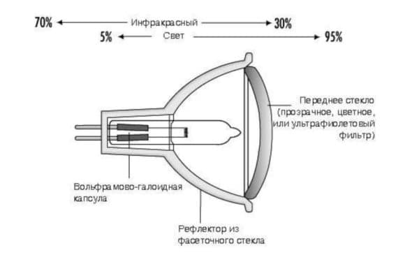 Лампа с рефлектором устройство