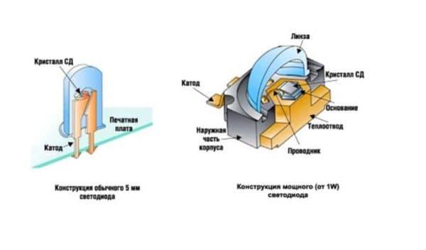 Сравнение обычного и мощного светодиода