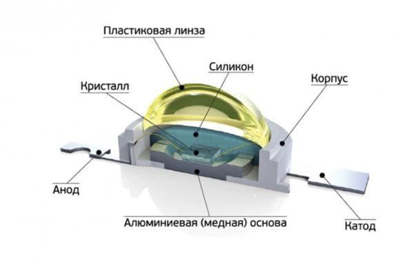 Строение светодиодного элемента