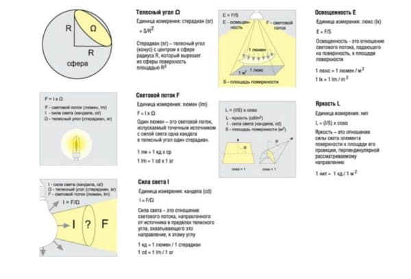 Формулы для рассчета величины светового потока диодного элемента