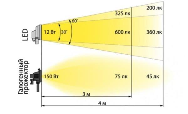 Свечение галогеновых и ЛЕД ламп